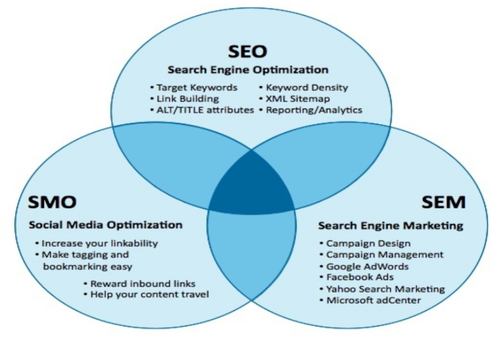 SEO Development Optimization