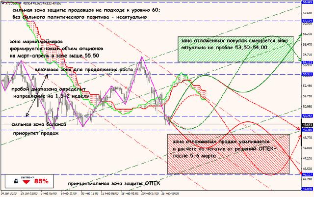 Аналитика от ForexChief - Страница 16 26-02-20-XTIUSD
