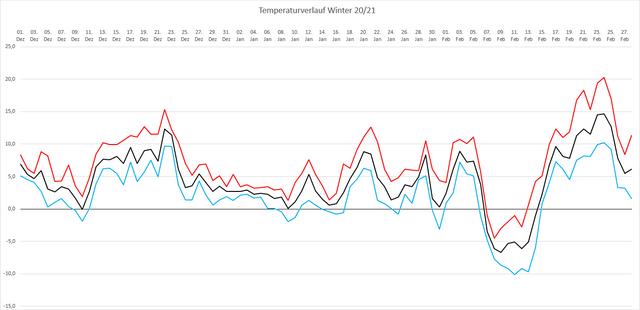 [Bild: Temperaturverlauf-Winter-20-21.png]
