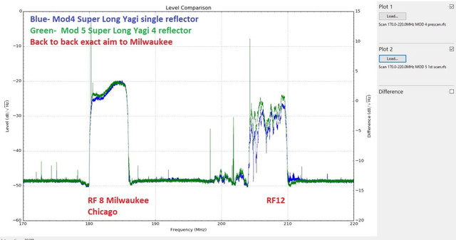 VHF-MOD-4-Vs-MOD-5-with-reflector-Super-Long-Yagi-VHF