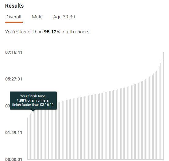 percentil-travelmarathon-es