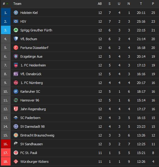 2020-12-17-23-45-26-2-Bundesliga-2020-2021-Tabellen-Fussball-Deutschland