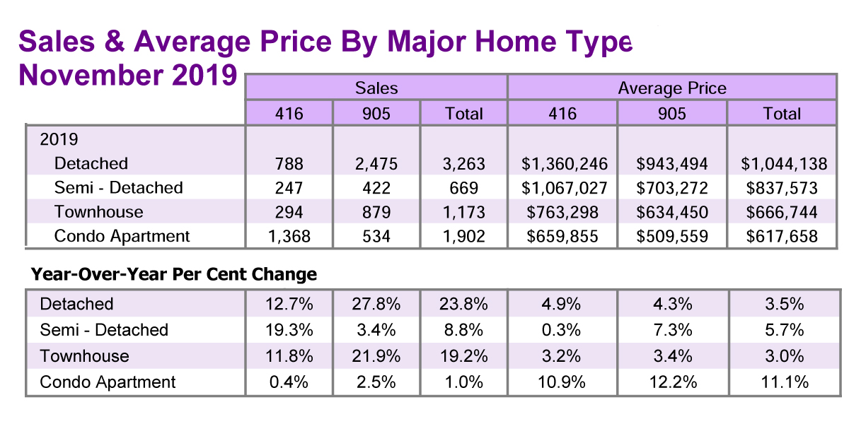 TREB Sales & Average Price Chart - Nov 2019