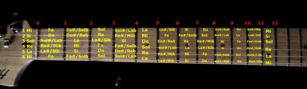 Notas de las Cuerdas de la Guitarra
