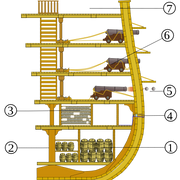 800px-Esquema-de-un-navio-de-linea-svg