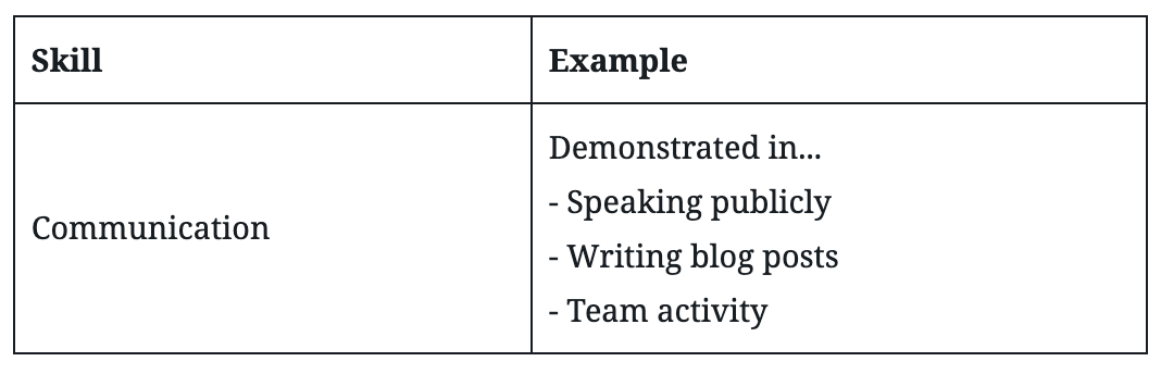 A table example of skills and support evidence
