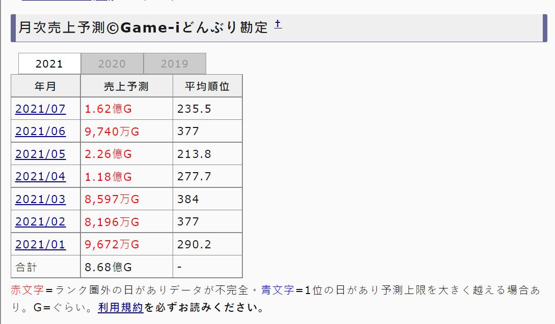 [閒聊] 法米通日本銷售 7月19日~7月25日