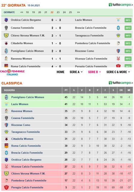 Screenshot-2021-04-18-Risultati-e-classifica-serie-B-Calcio-femminile-italiano