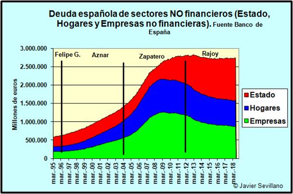 deuda-sectores-acumulada.jpg