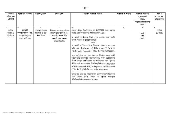 BPSC Assistant Teacher Job Circular page 010