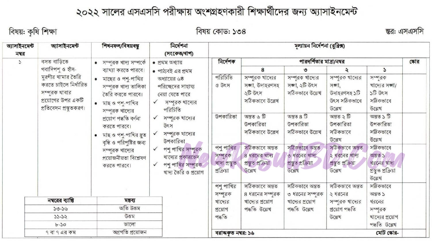SSC 2022 7th Week Agriculture Assignment