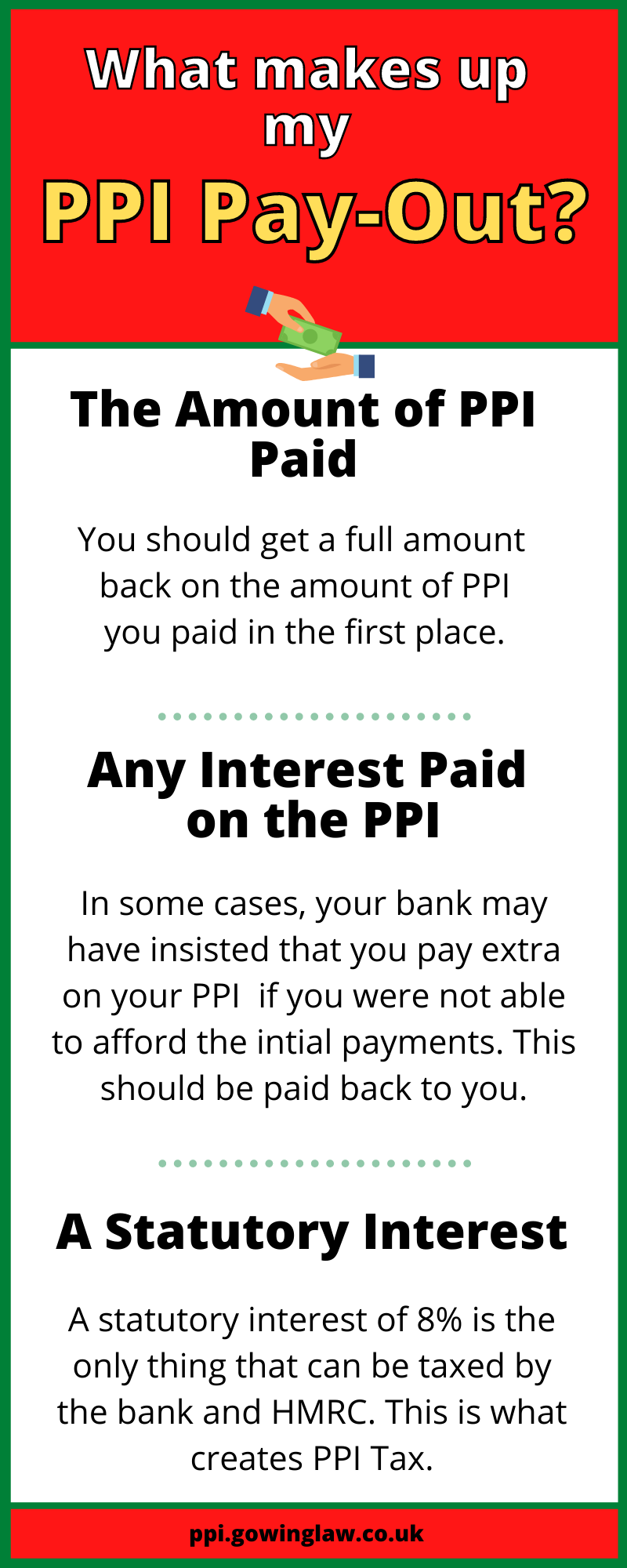 PPI Pay-out Infographic
