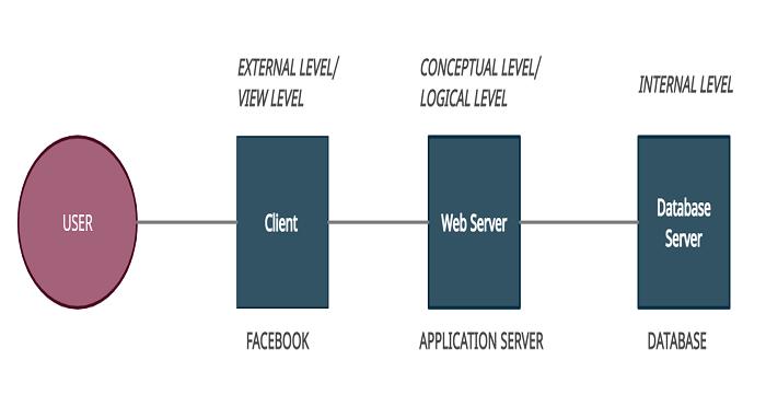 Database Three Tier Architecture