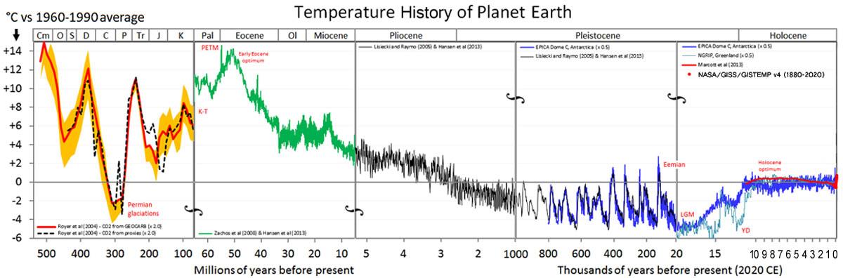 De temperatuur geschiedenis van de planeet aarde.