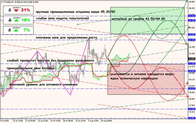 Аналитика от ForexChief - Страница 18 12-08-20-XTIUSD-rus
