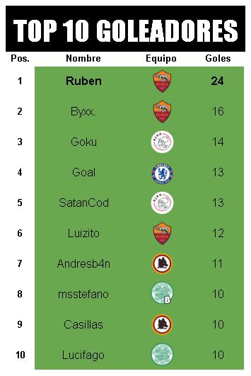 [AICv21] Resumen Final de Ligas (1D & 2D) - Semis de Copa Goleadores