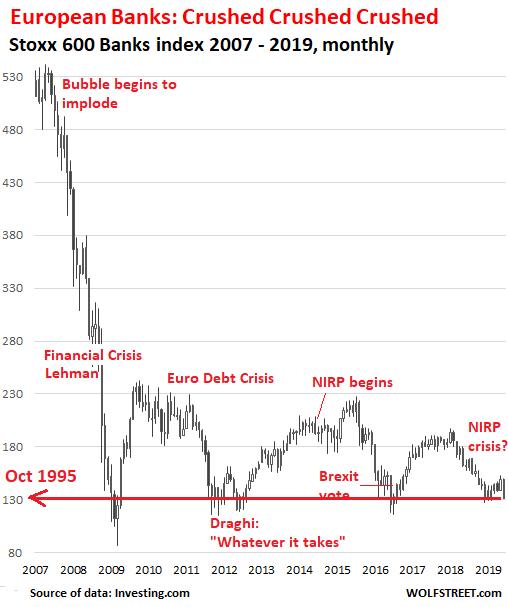 EU-Banks-Bank-Stoxx-600-Index-2006-2019-06-20