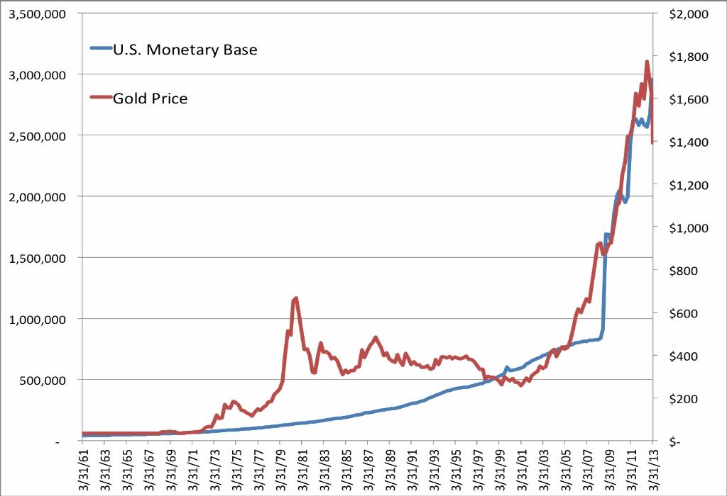 Price Chart Analysis