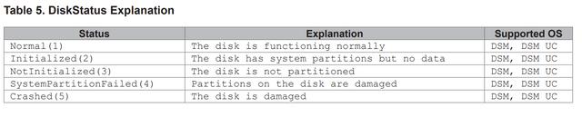 Disk Status
