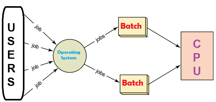 Batch processing operating sysem