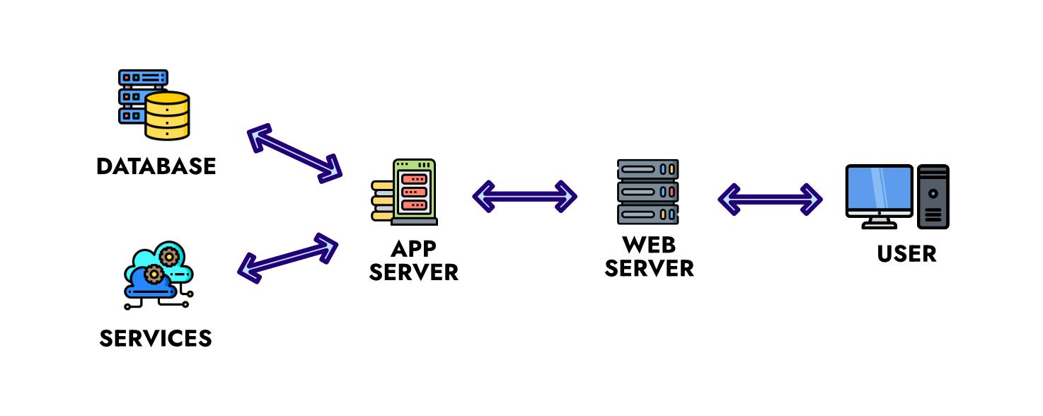 Legacy-architecture-diagram