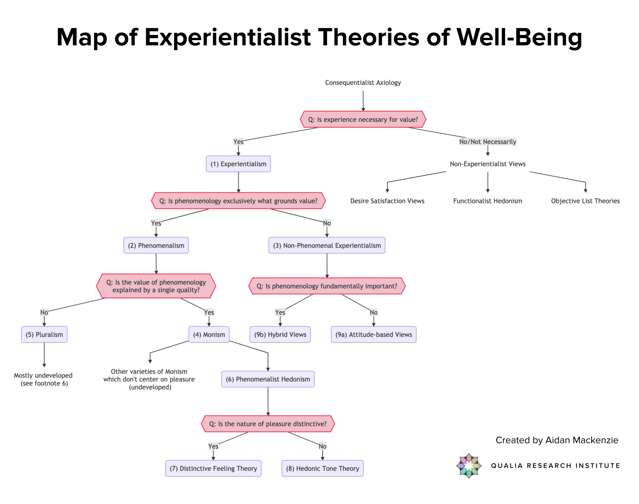 Map of Experientialist Theories of Well-Being