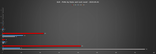 2019-05-01-GLR-PUR-Report-PURs-by-State-LL-Chart