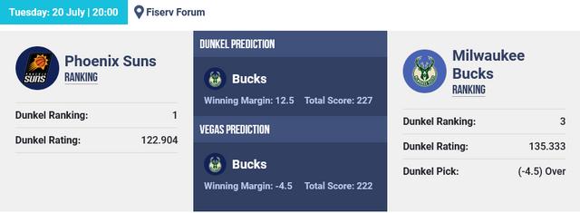 Screenshot-2021-07-20-at-06-32-14-NBA-Basketball-Picks-The-Dunkel-Index