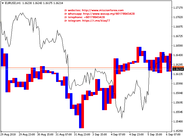 A tick-tack-toe indicator with trade alerts - forex trading indicator