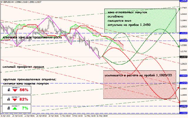 Аналитика от ForexChief - Страница 17 18-05-20-GBPUSD