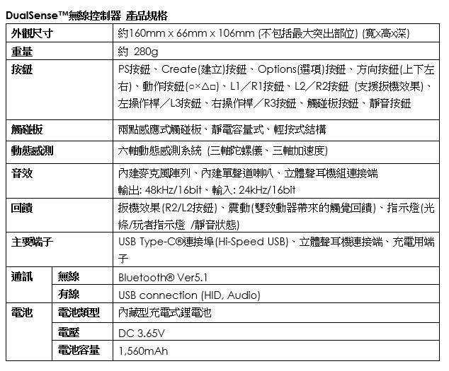 SIEH宣佈,港版PS5確認將於11月19日發售,數位版PS5建議零售價為3180港幣,而搭載Ultra HD Blu-ray光碟機的PS5建議零售價為3980港幣。 Image