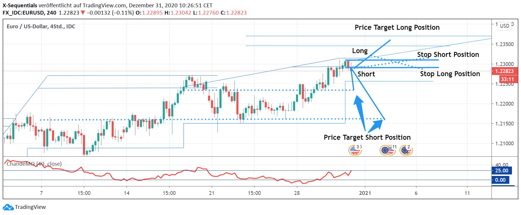 EURUSD31-Dez2020-Trading-Plan.png