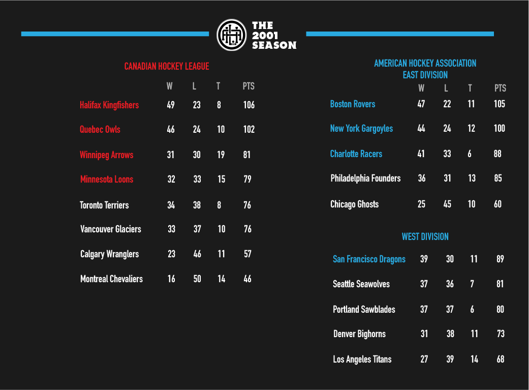 https://i.ibb.co/sCsrgPX/2001-Standings.png