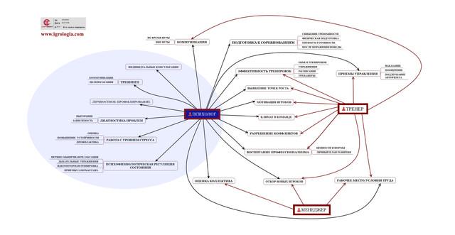 Esport psychology scheme