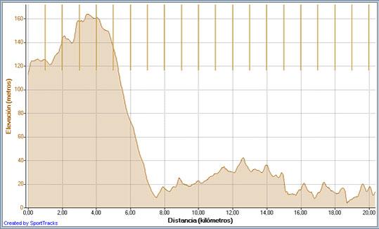 altimetria-medio-maraton-formentera-travelmarathon-es