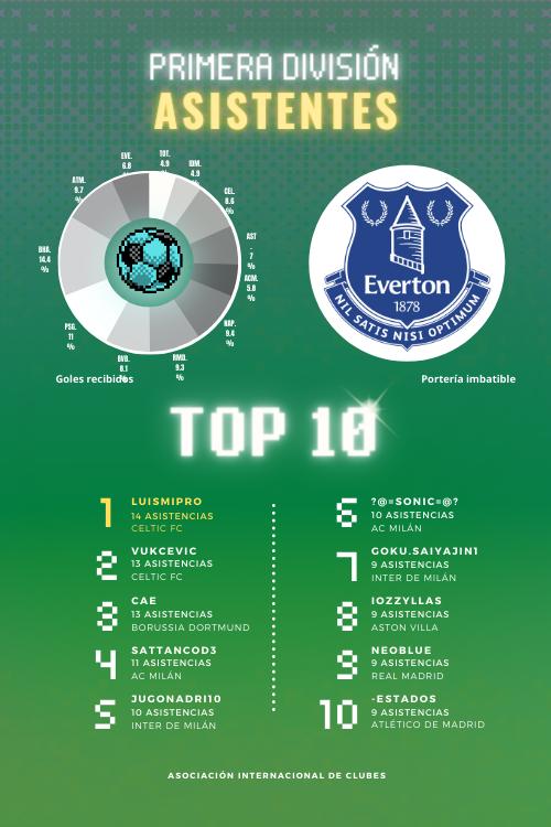 Habbo Futbol - Portal ASISTENTES-1-D