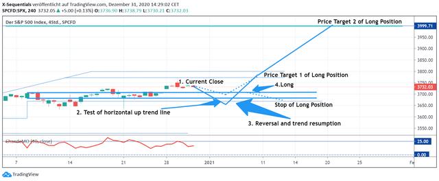 SPX4h-Tradingplan31-Dez2020.png