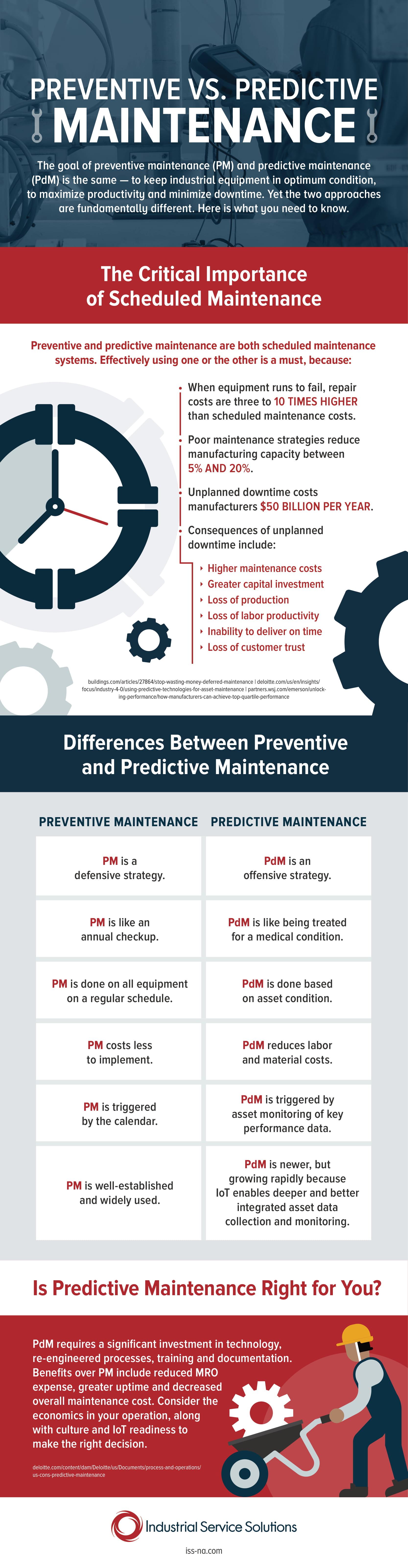 Reducing Equipment Downtime Through Established Maintenance Strategies