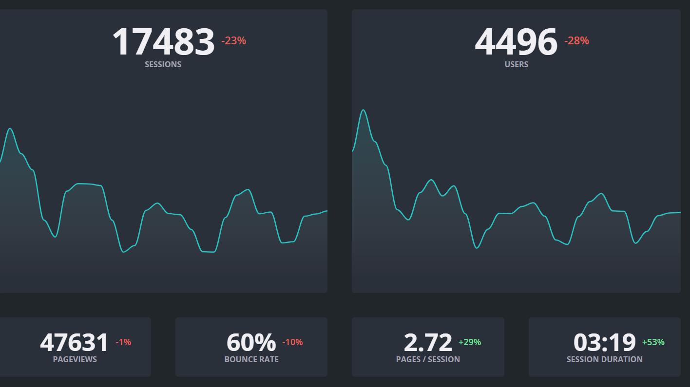 unique pageviews dashboard