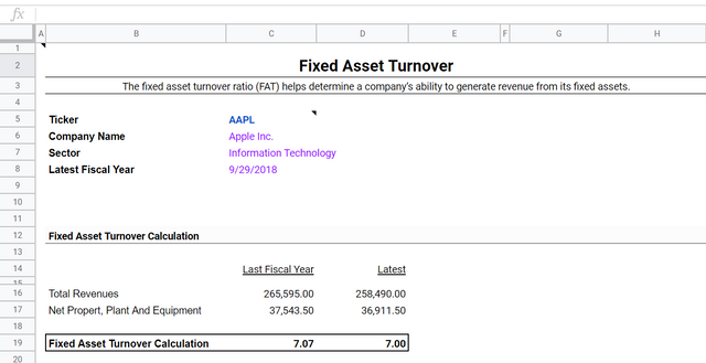 Fixed Asset Turnover Snippet