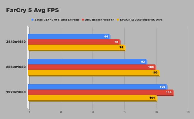 FC5avgfps