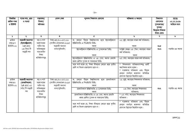 BPSC-Non-Cadre-Job-Circular-2019-PDF-page-010