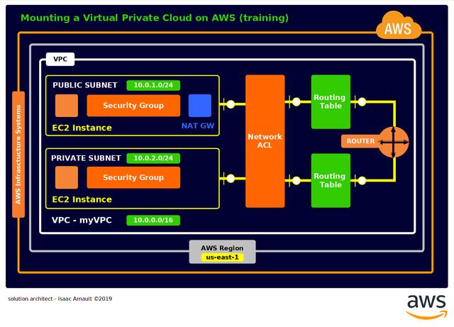 isaac-arnault-AWS-VPC