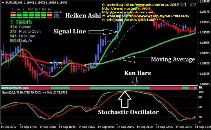 Stochastic Maestro 5 System trend following forex trading system