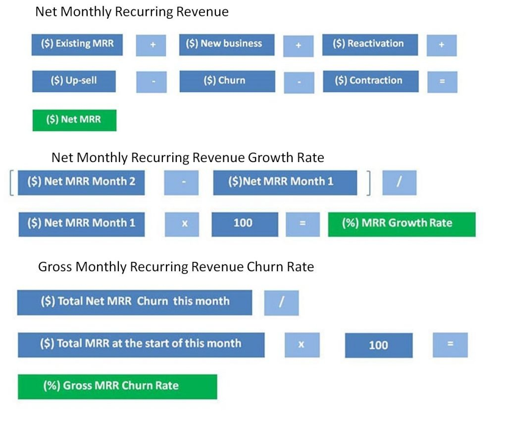 saas marketing metrics to track