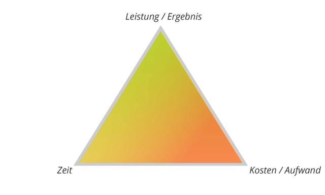 [Bild: magisches-dreieck-projektmanagement.png]