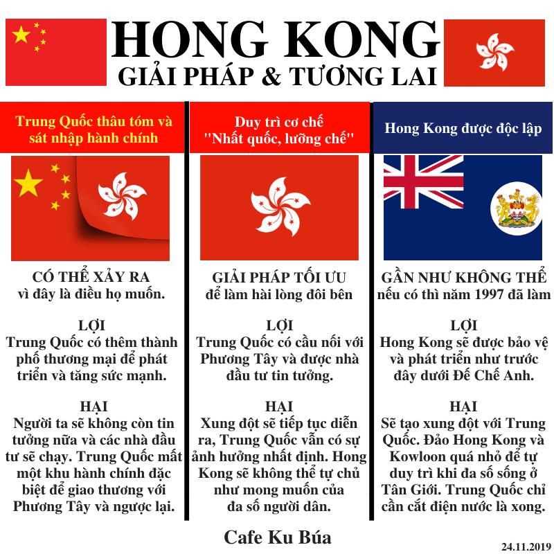 HONG KONG – GIẢI PHÁP VÀ TƯƠNG LAI