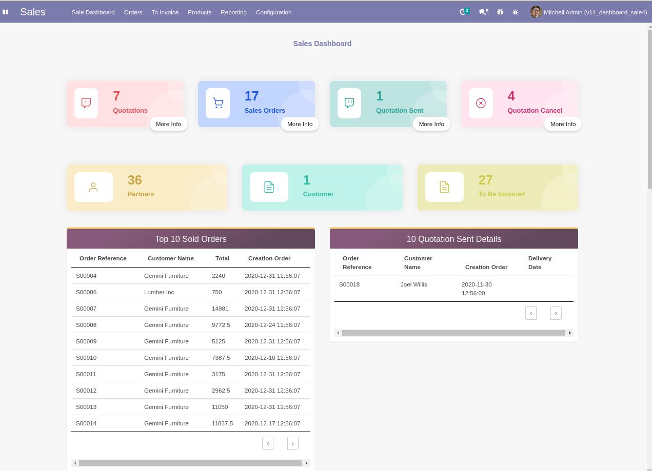 Modern Sales Dashboard in Odoo, Sales Dashboard odoo dashboard module in odoo apps
