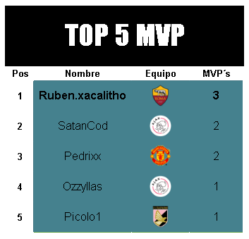 [AICv21] Resumen Semis de UEFA MVP-UCL