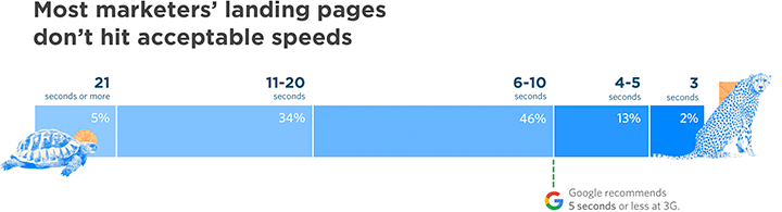 Page Speed Insights from Unbounce